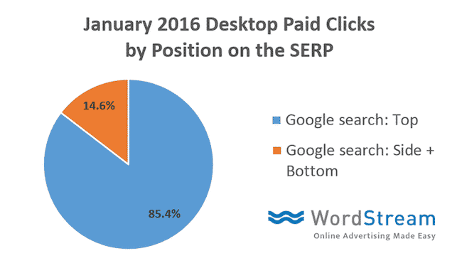 Desktop_paid_clicks_by_position_graph