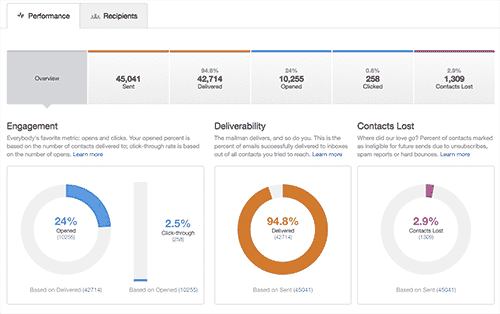 screenshot of HubSpot email analytics