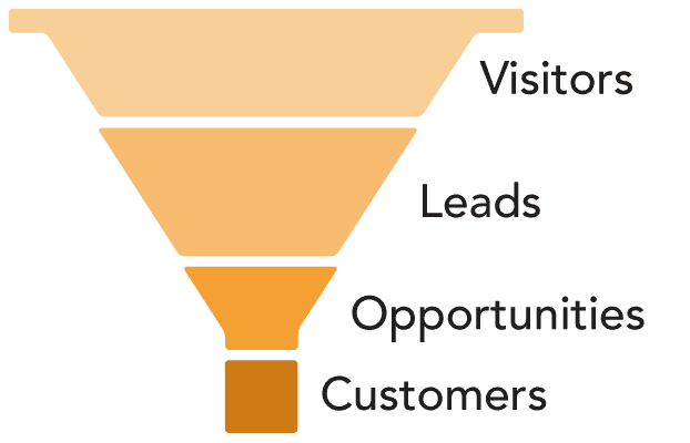 the ideal sales funnel shape