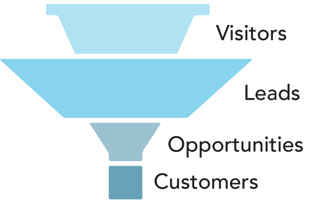 misshapen sales funnel that's bloated with too many leads