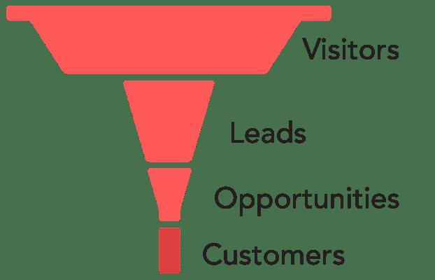 not enough leads sales funnel shape