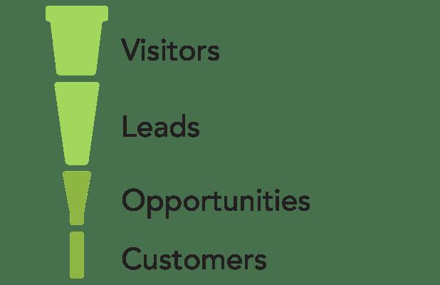 Not Enough Visitors sales funnel shape