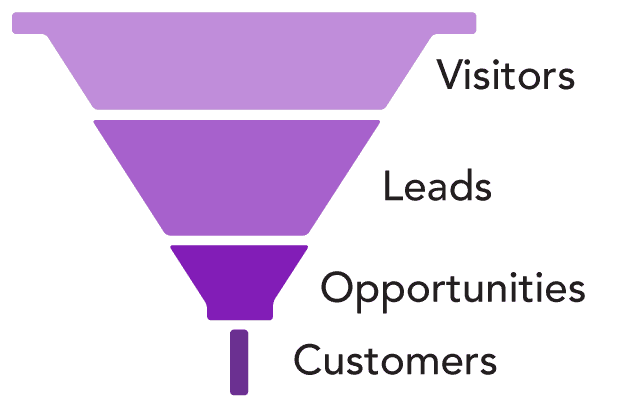 Low close rate sales funnel shape