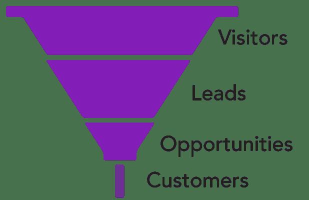 Low close rate sales funnel shape