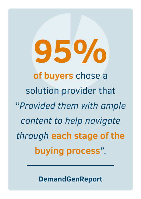 "95% of buyers chose a solution provider that ""Provided them with ample content to help navigate through each stage of the buying process"""