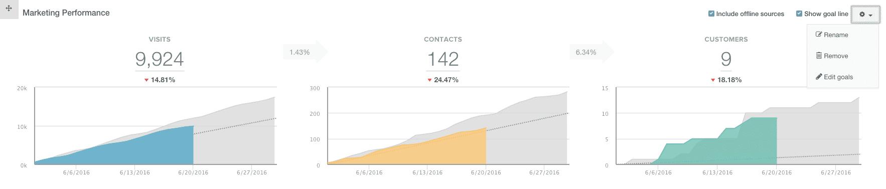 Graphs of goals in HubSpot dashboard