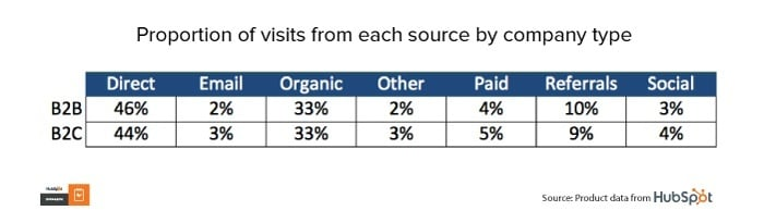 Table: Proportion of visits from each source by company type