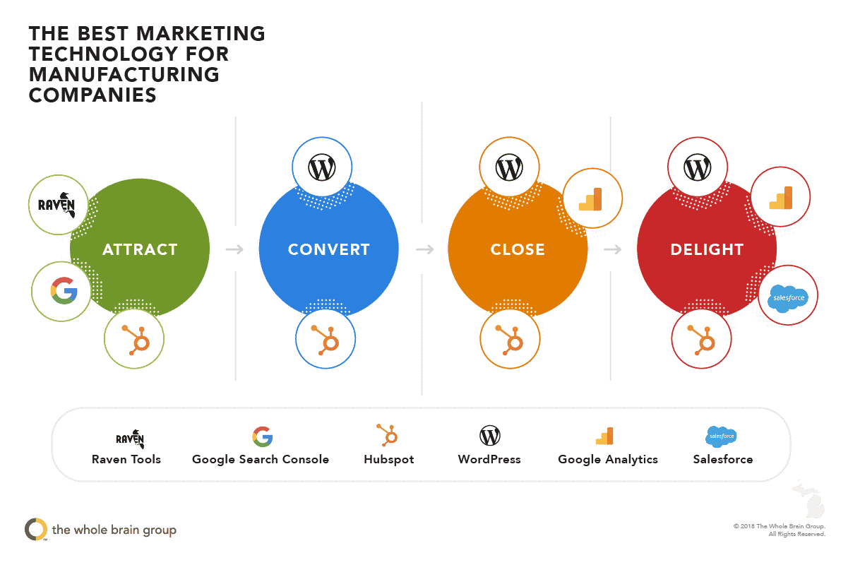 Digital Marketing Tech Stack for Small business
