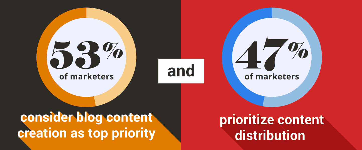 53% of marketers say that blog content creation is their top marketing priority, while 47% prioritize improving content distribution.