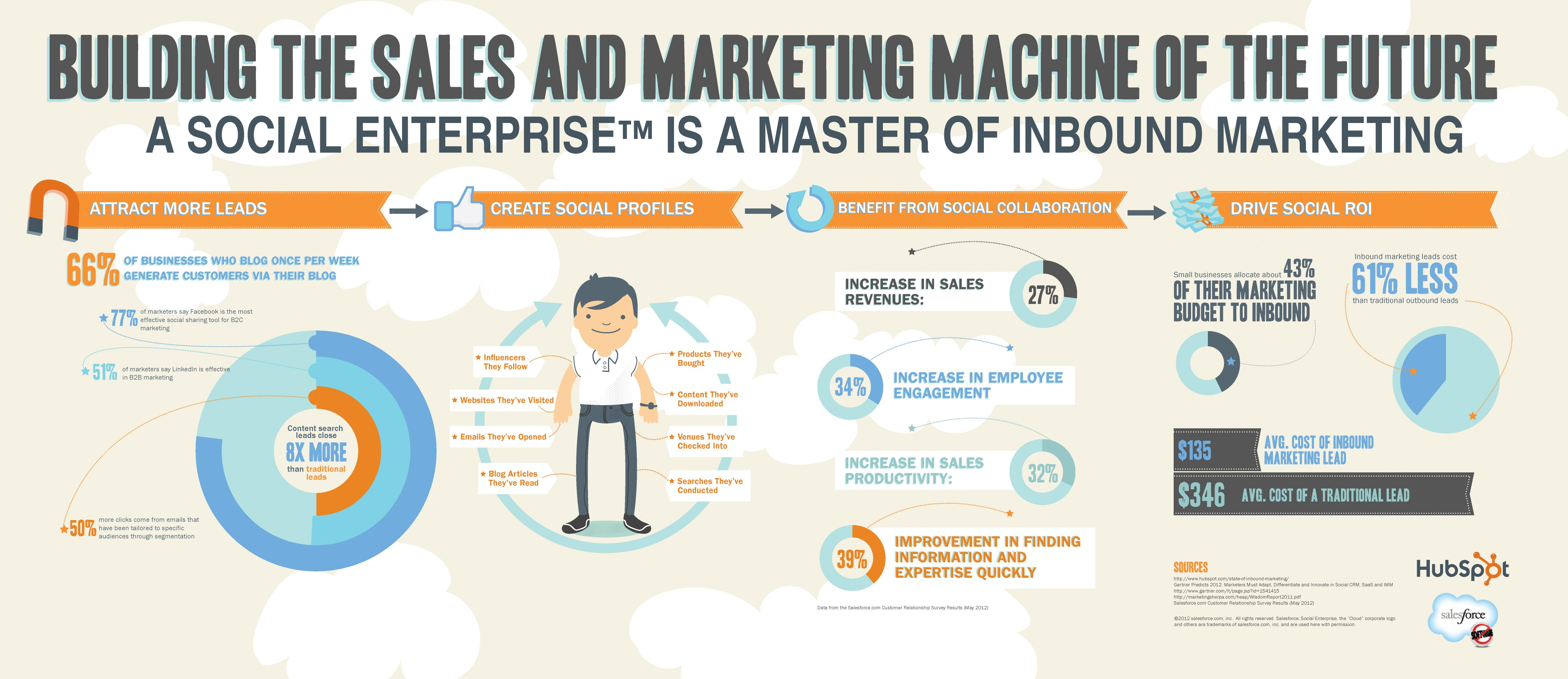 Building the Sales and Marketing Machine of the Future Infographic