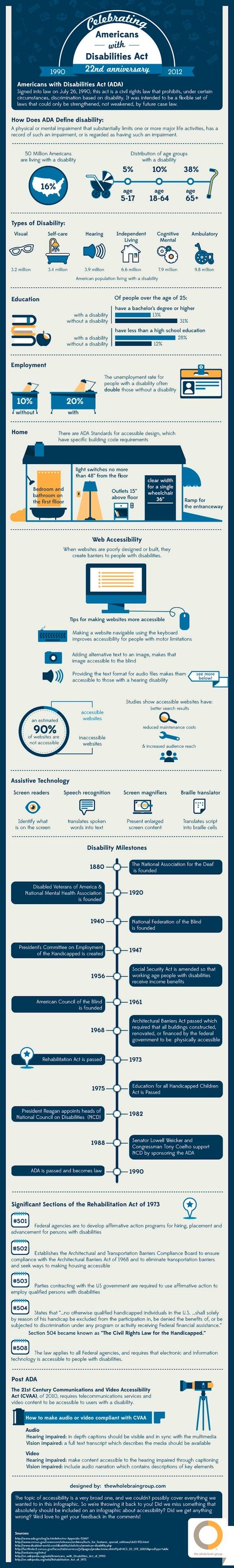 Celebrating ADA's 22nd Anniversary infographic
