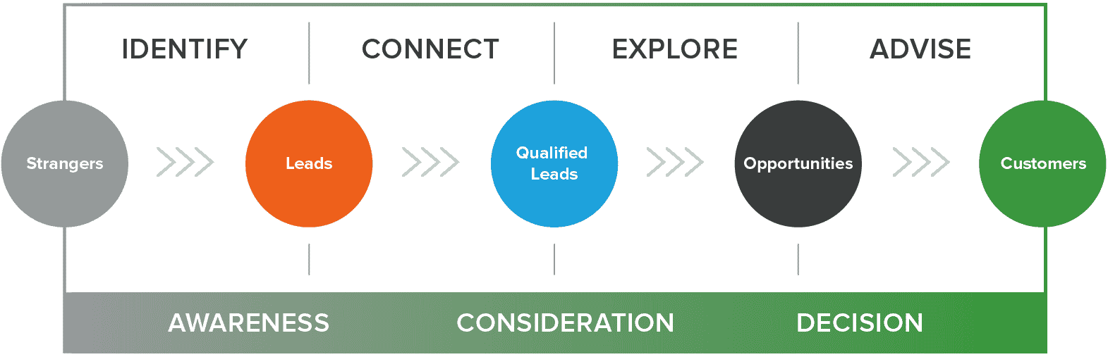 the 4 stages of the inbound sales methodology