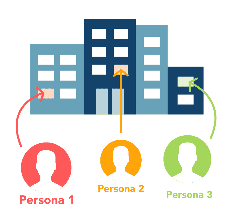 Conceptual drawing showing the relationship between personas and ideal customers. Personas are individuals with different needs, within the same ideal customer organization.