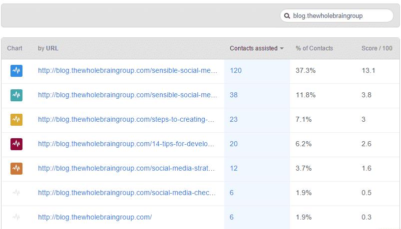 wbg-blog-lead-analyis-results