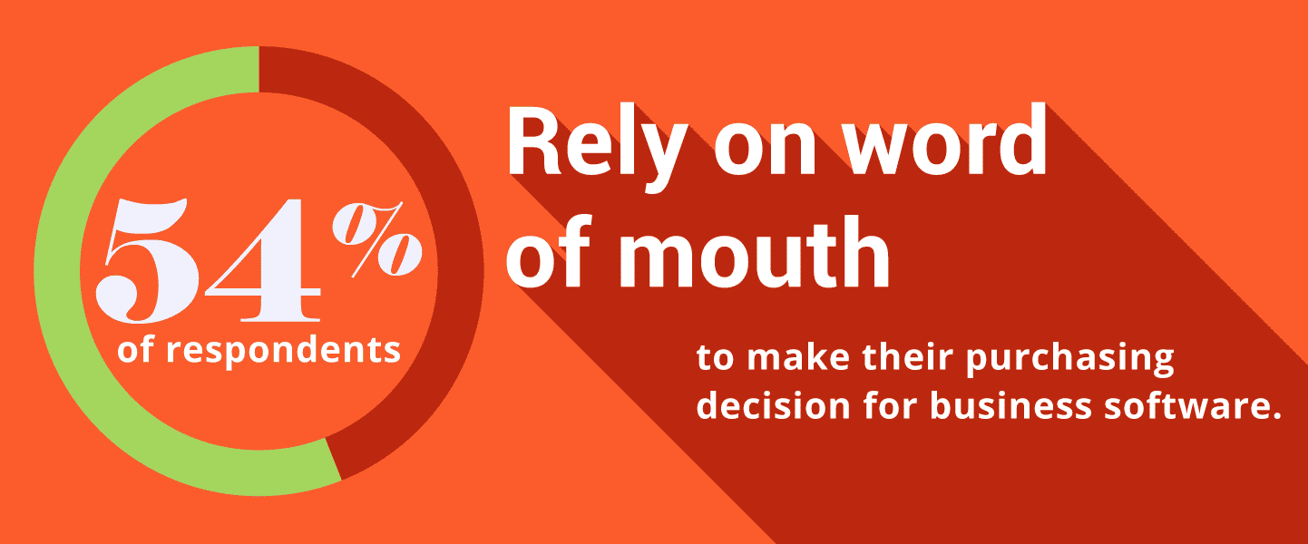 54% of respondents rely upon word of mouth to make their purchasing decision for business software.